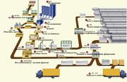 Линия по производству 50-300 тыс. куб.м. газобетонных блоков в год